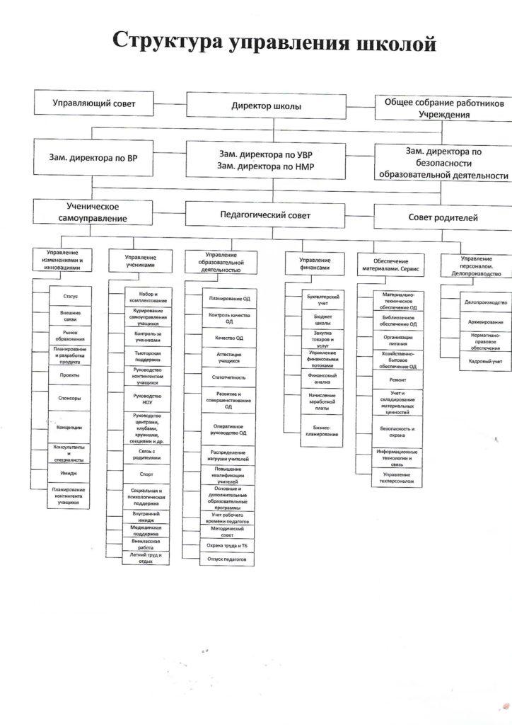 Scan структура1